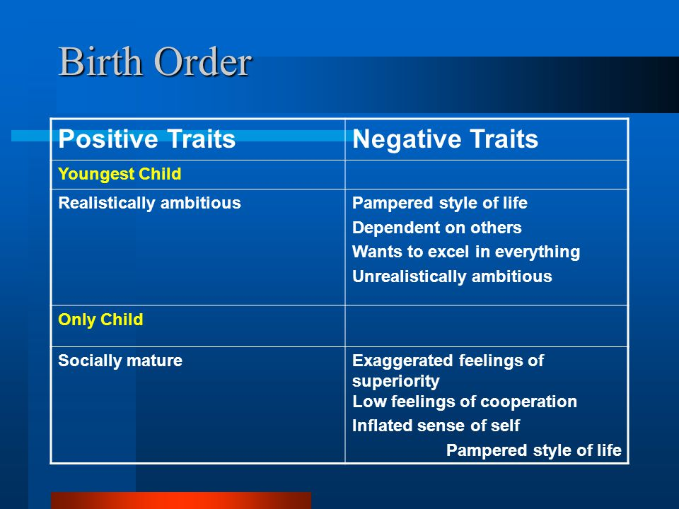 Birth Order Positive Traits Negative Traits Youngest Child