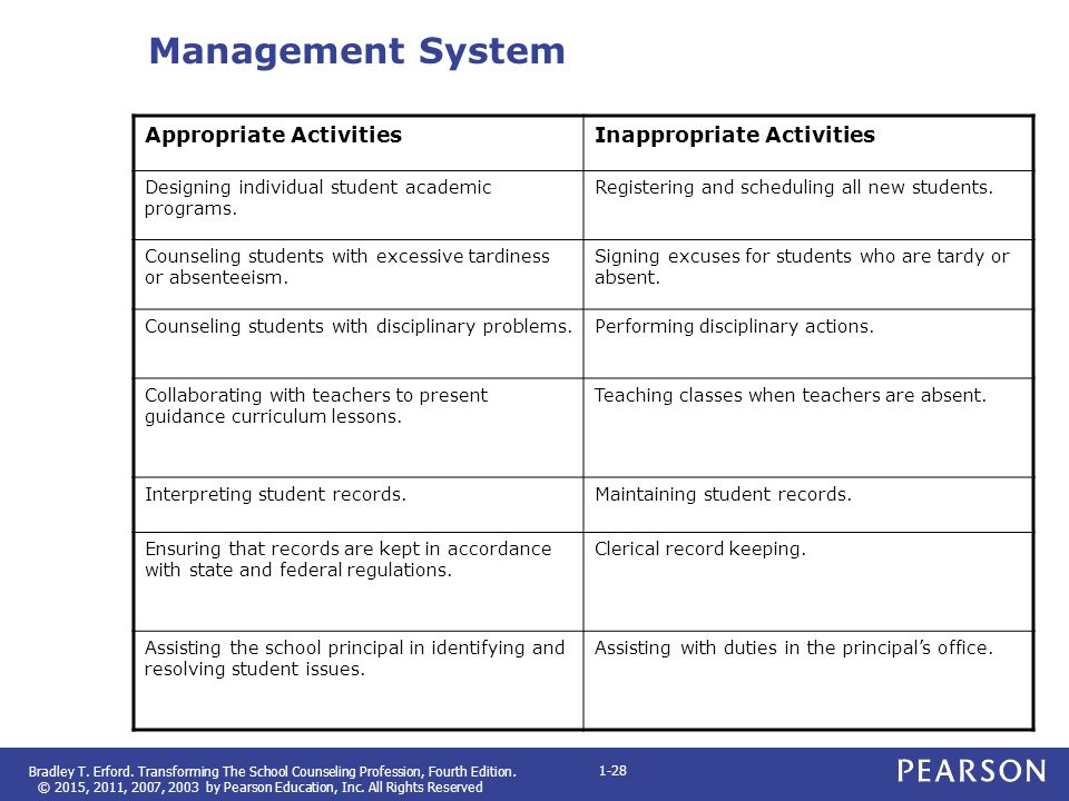 Management System Appropriate Activities Inappropriate Activities