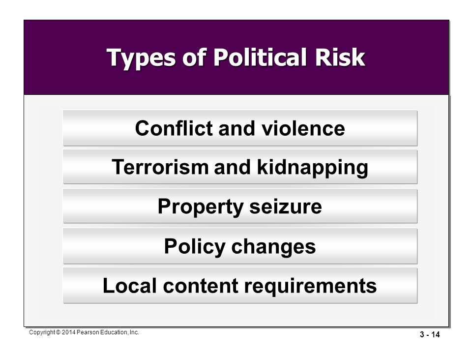 Types of Political Risk