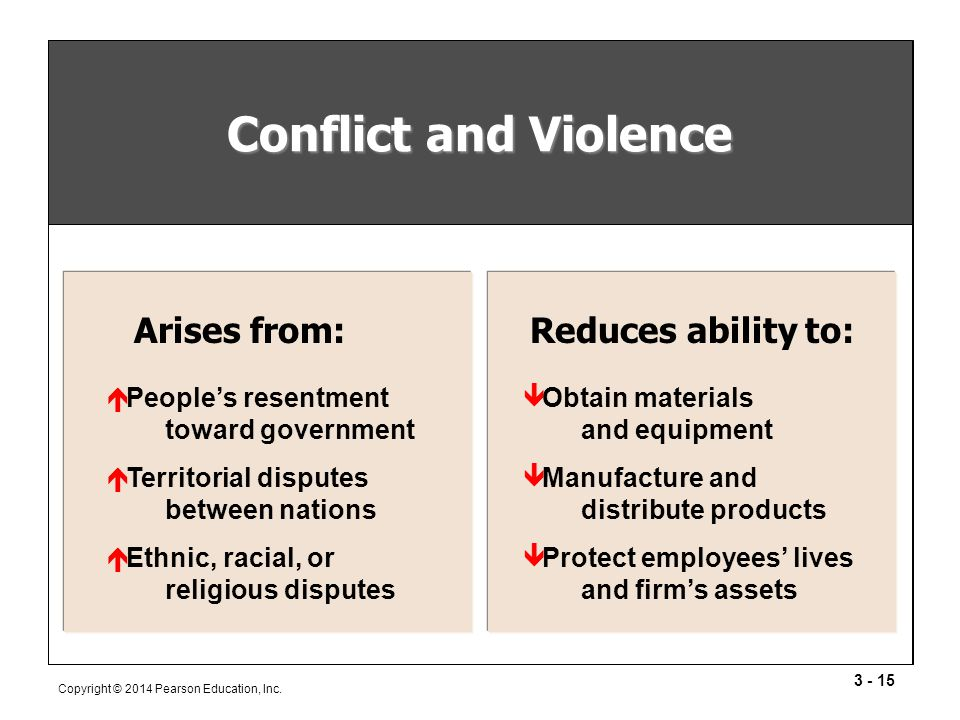 Conflict and Violence Arises from: Reduces ability to: