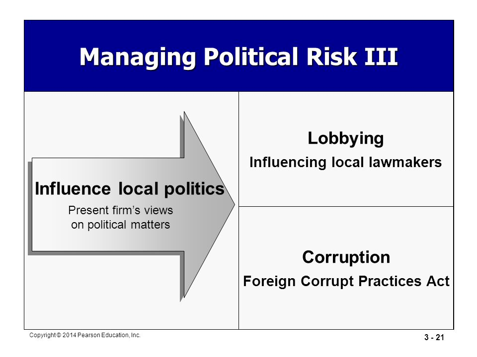 Managing Political Risk III
