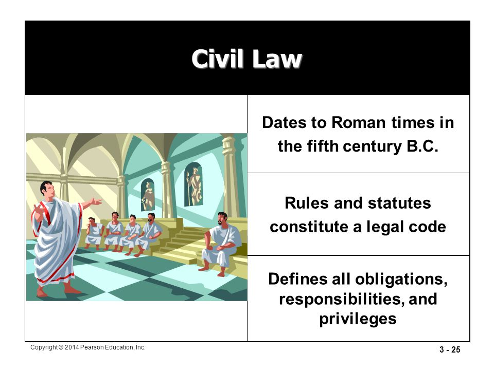 Civil Law Dates to Roman times in the fifth century B.C.