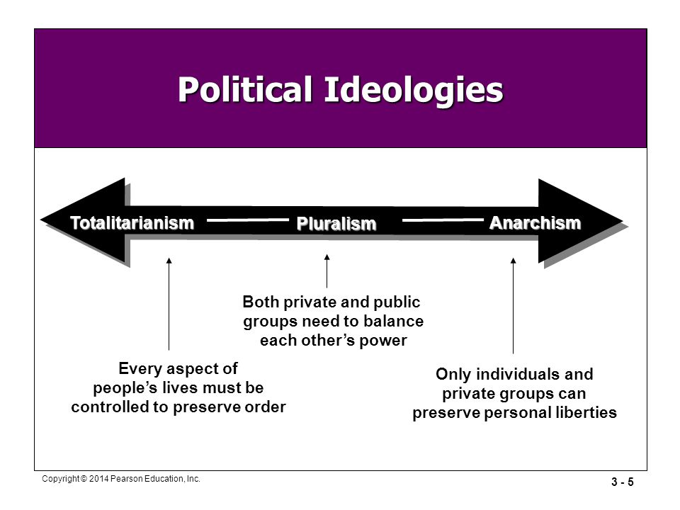 Political Ideologies Totalitarianism Anarchism Pluralism