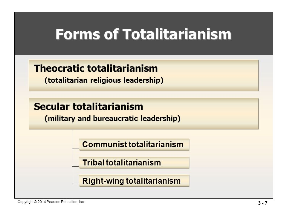 Forms of Totalitarianism
