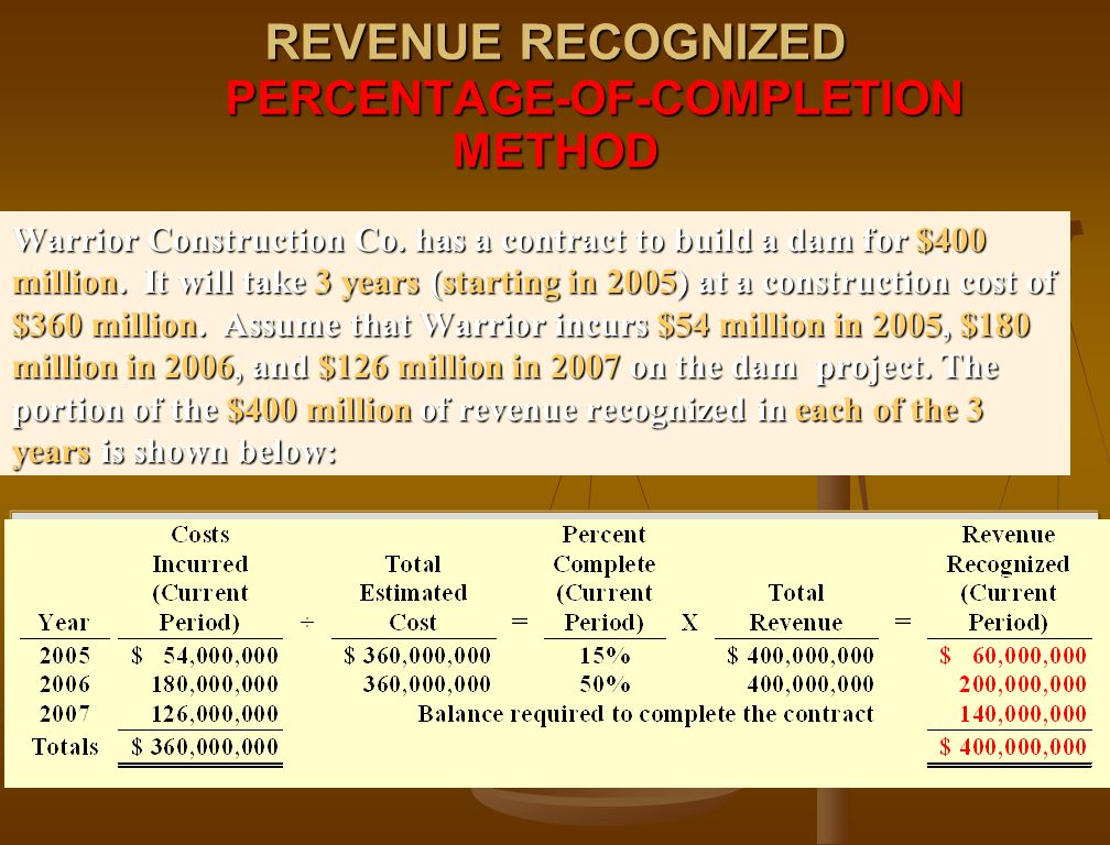 REVENUE RECOGNIZED PERCENTAGE-OF-COMPLETION METHOD