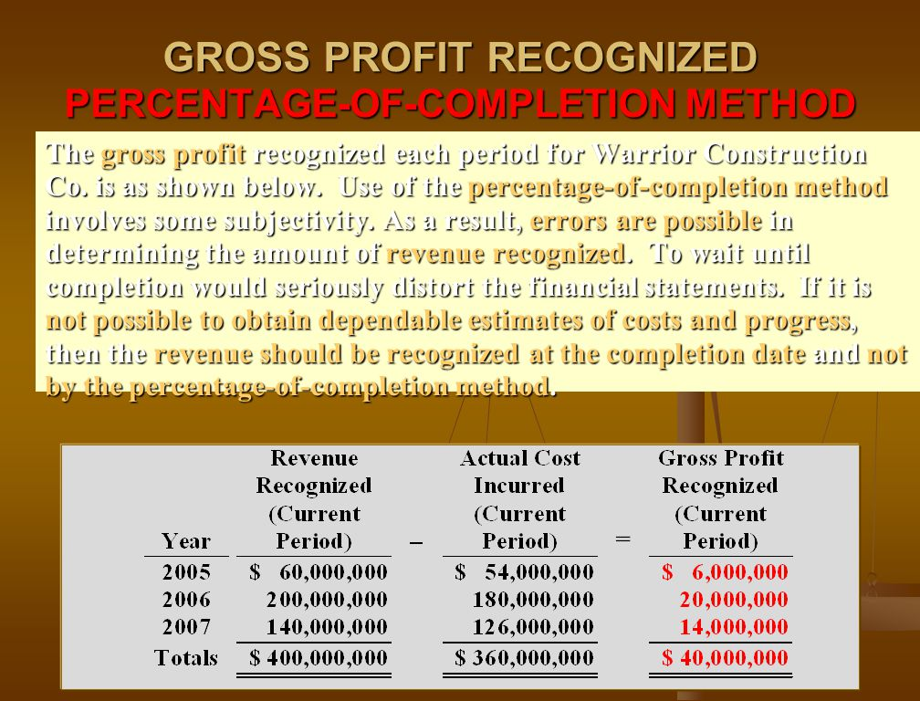 GROSS PROFIT RECOGNIZED PERCENTAGE-OF-COMPLETION METHOD