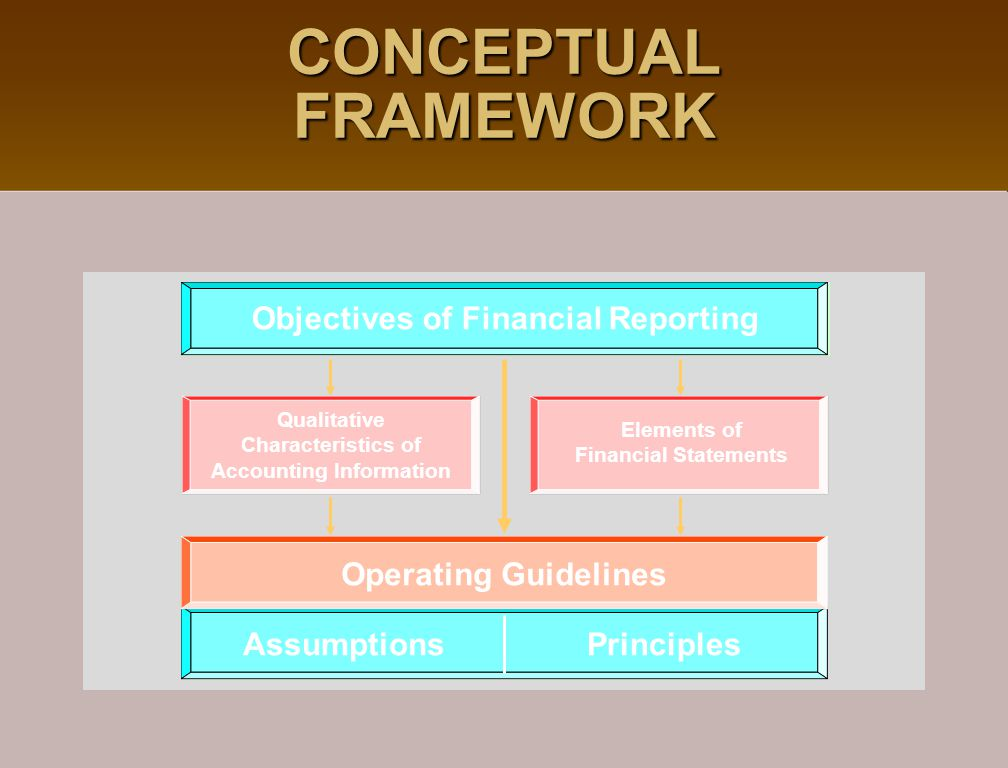 CONCEPTUAL FRAMEWORK Objectives of Financial Reporting Assumptions