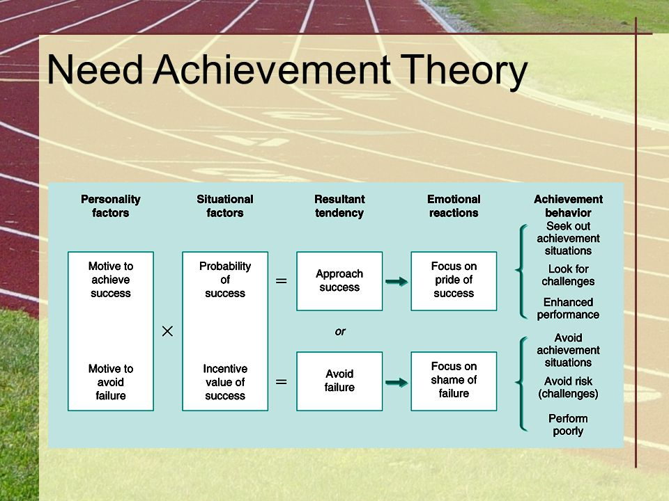 Need Achievement Theory
