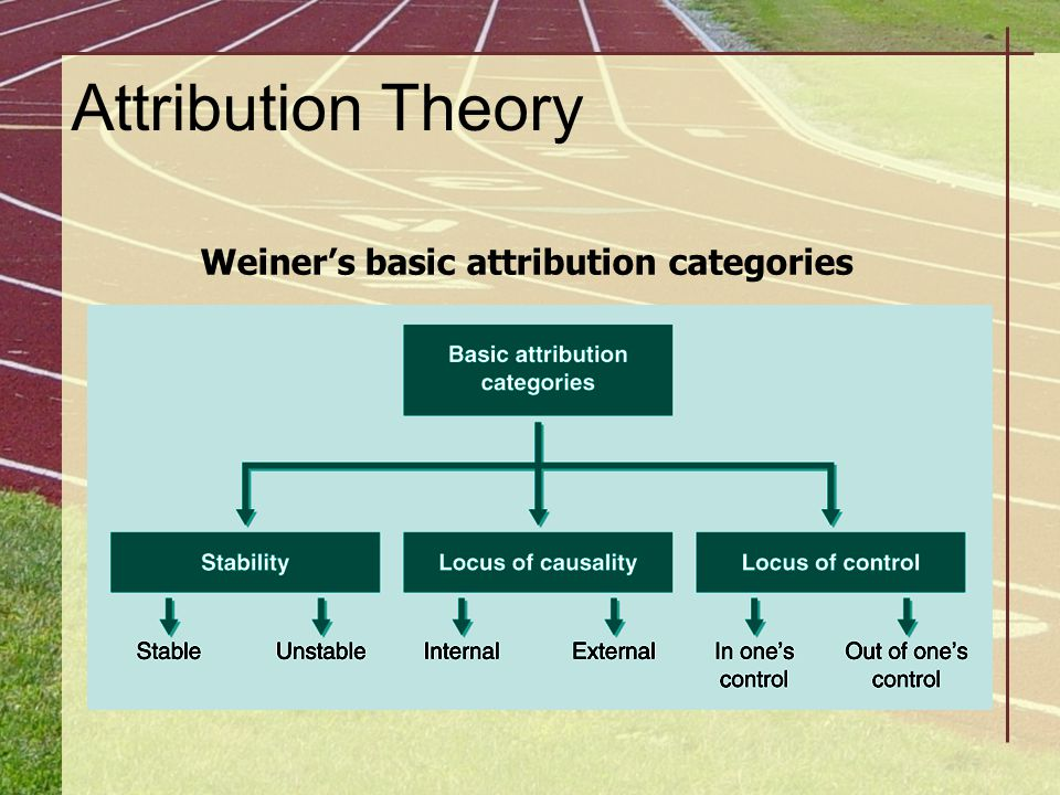 Weiner's basic attribution categories