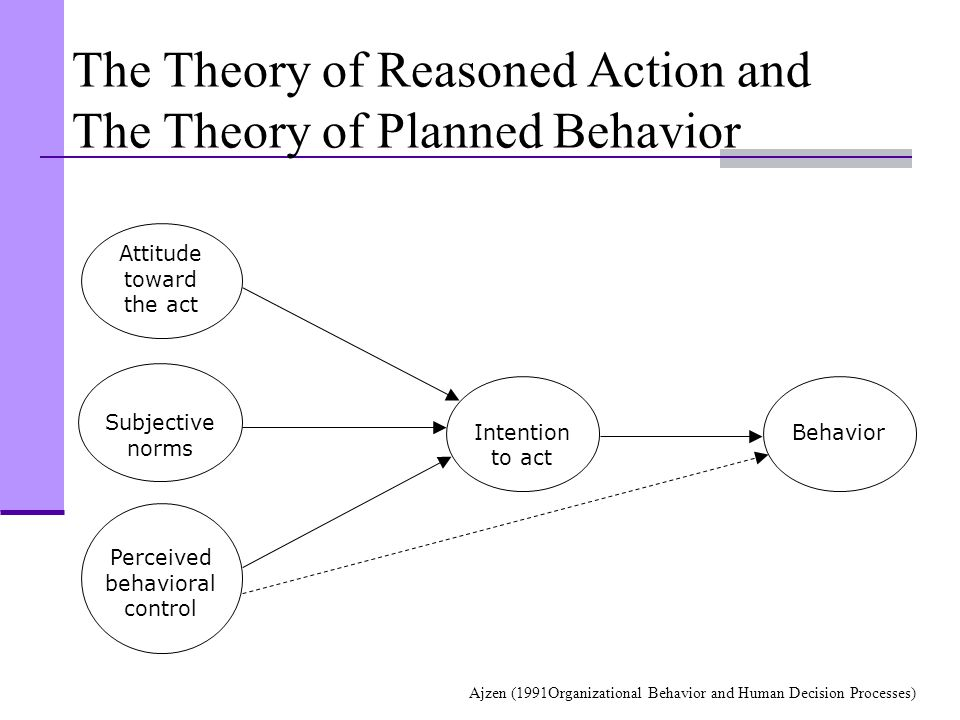 The Theory of Reasoned Action and The Theory of Planned Behavior