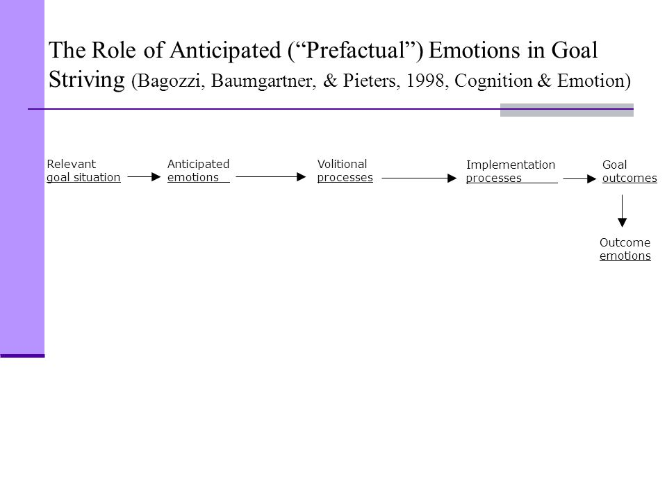 The Role of Anticipated ( Prefactual ) Emotions in Goal Striving (Bagozzi, Baumgartner, & Pieters, 1998, Cognition & Emotion)