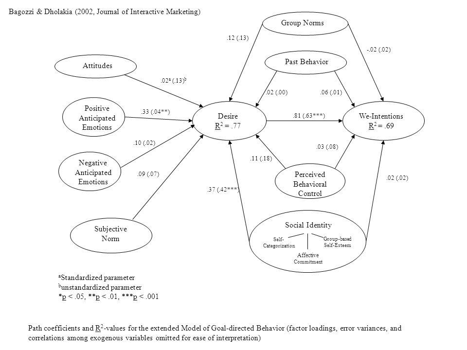 Bagozzi & Dholakia (2002, Journal of Interactive Marketing)
