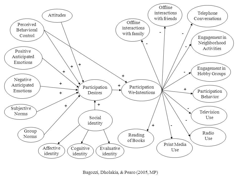 Attitudes Positive. Anticipated Emotions. Negative. Subjective. Norms. Group. Participation.