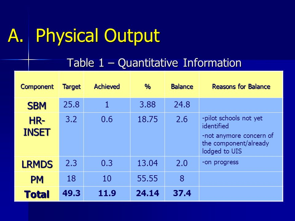 A. Physical Output Table 1 – Quantitative Information