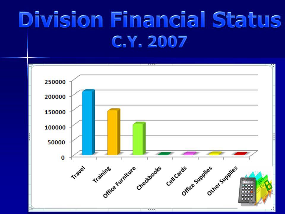 Division Financial Status