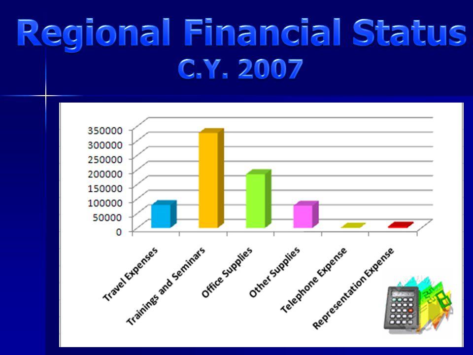 Regional Financial Status