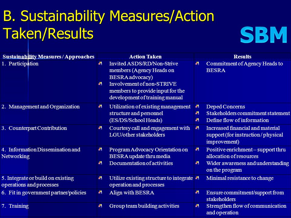 B. Sustainability Measures/Action Taken/Results