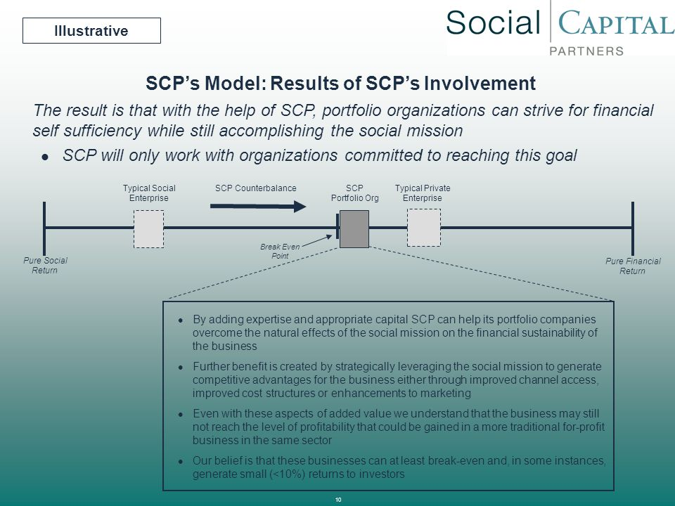 SCP's Model: Results of SCP's Involvement