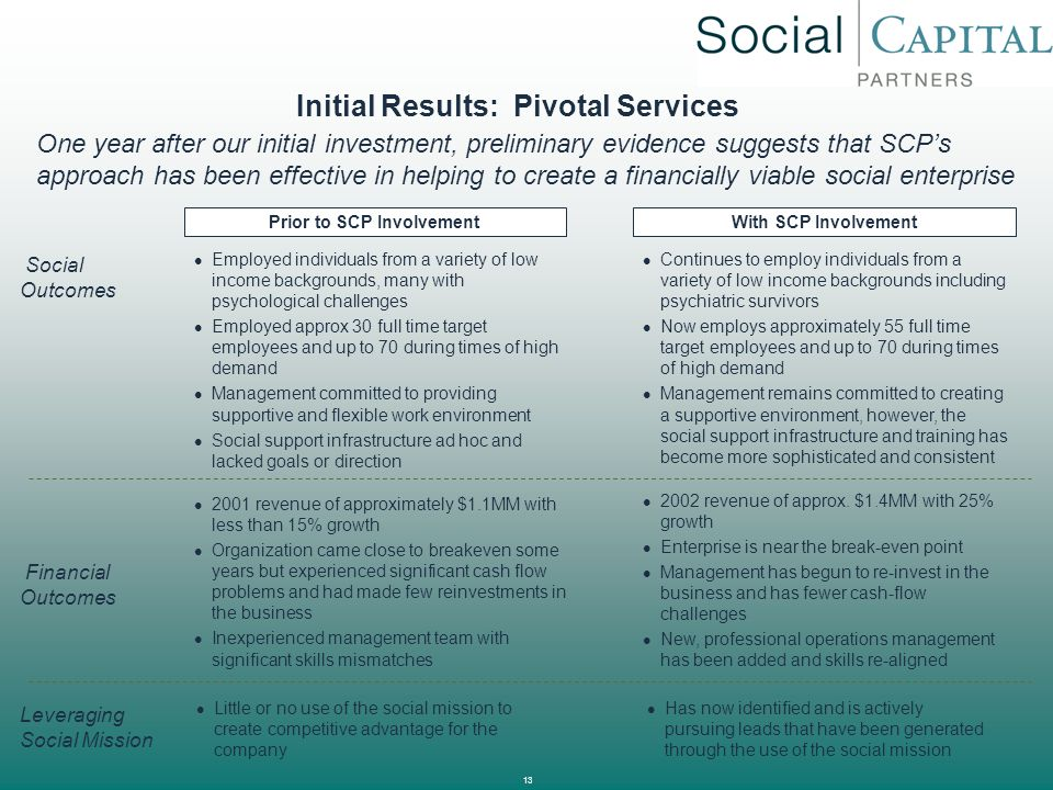Initial Results: Pivotal Services