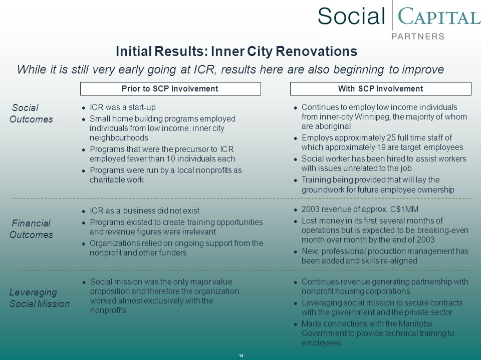 Initial Results: Inner City Renovations