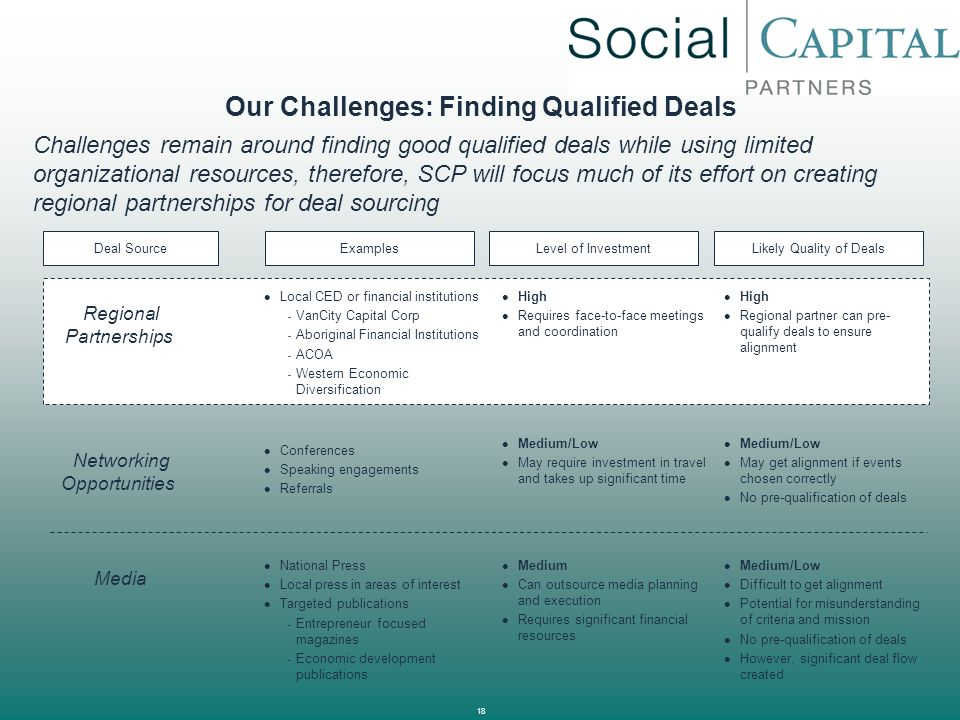 Our Challenges: Finding Qualified Deals