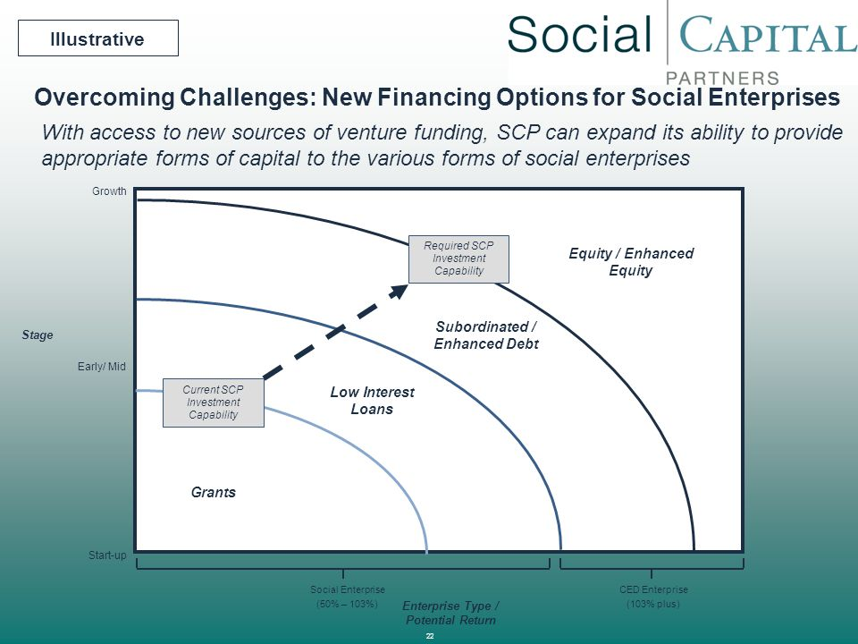 Overcoming Challenges: New Financing Options for Social Enterprises