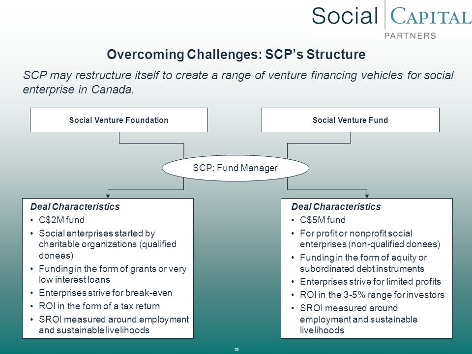 Overcoming Challenges: SCP's Structure