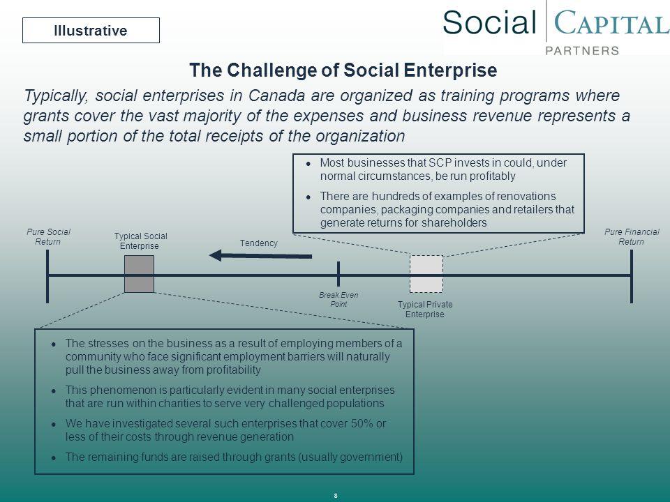 The Challenge of Social Enterprise