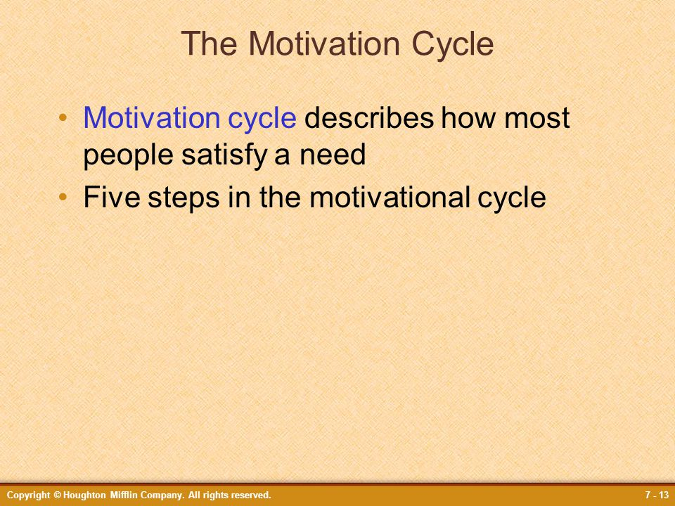 The Motivation Cycle Motivation cycle describes how most people satisfy a need. Five steps in the motivational cycle.