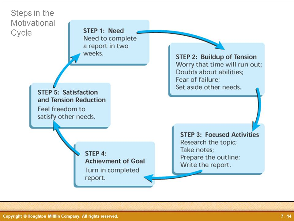 Figure 7.1 Steps in the Motivational Cycle