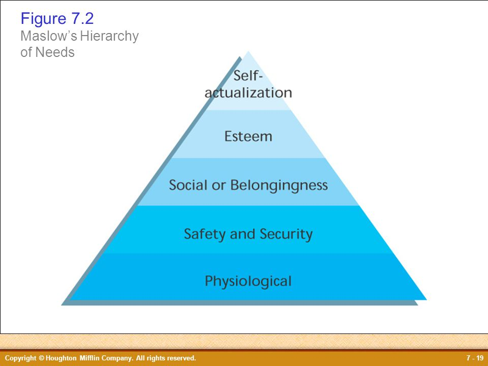 Figure 7.2 Figure 7.2 Maslow's Hierarchy of Needs