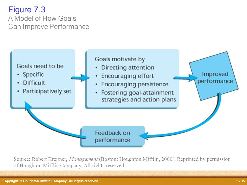 Figure 7.3 Figure 7.3 A Model of How Goals Can Improve Performance