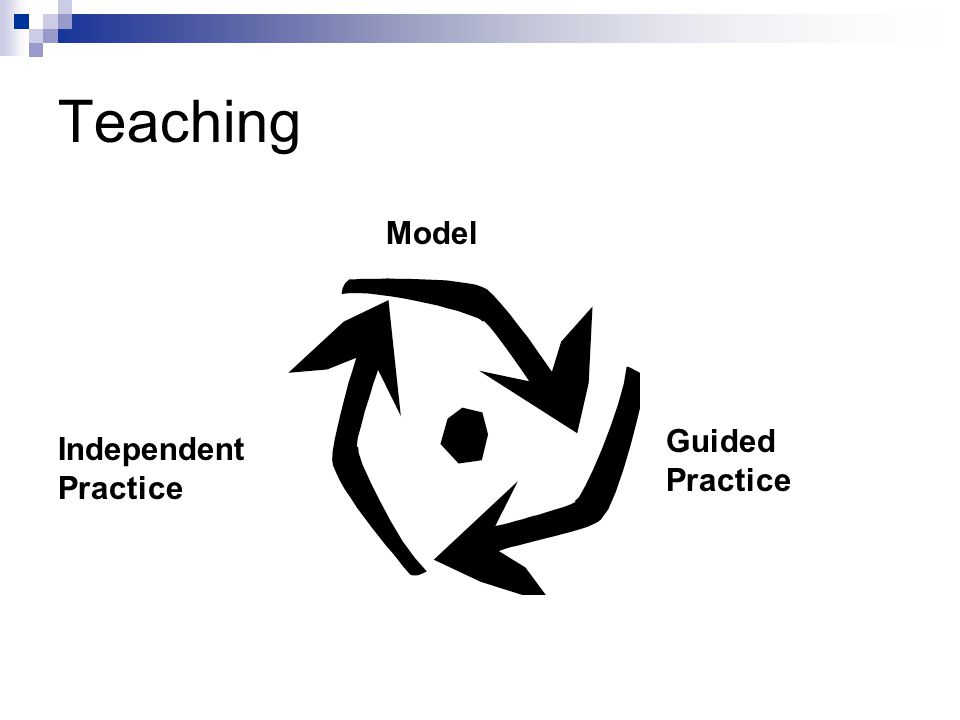 Teaching Model Guided Practice Independent Practice