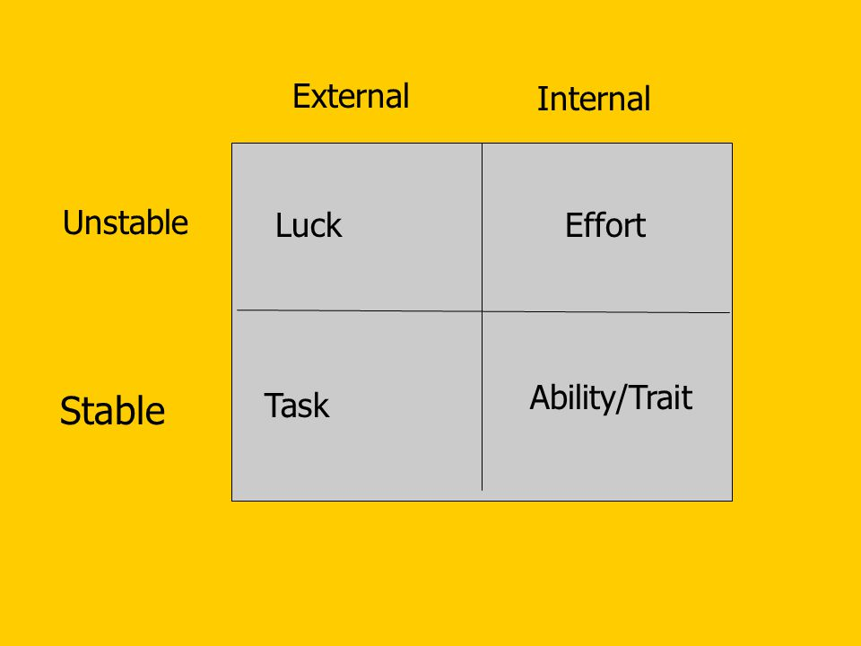 External Internal Unstable Luck Effort Ability/Trait Stable Task