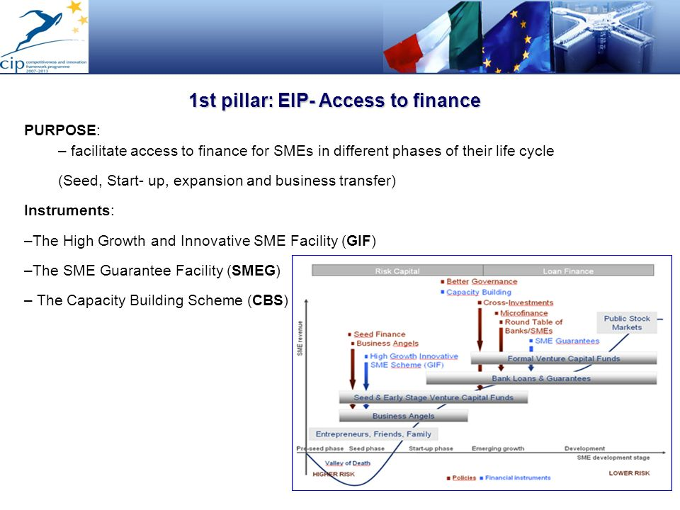 1st pillar: EIP- Access to finance