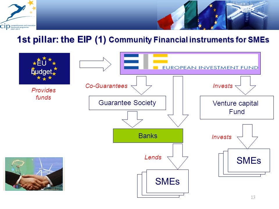 1st pillar: the EIP (1) Community Financial instruments for SMEs
