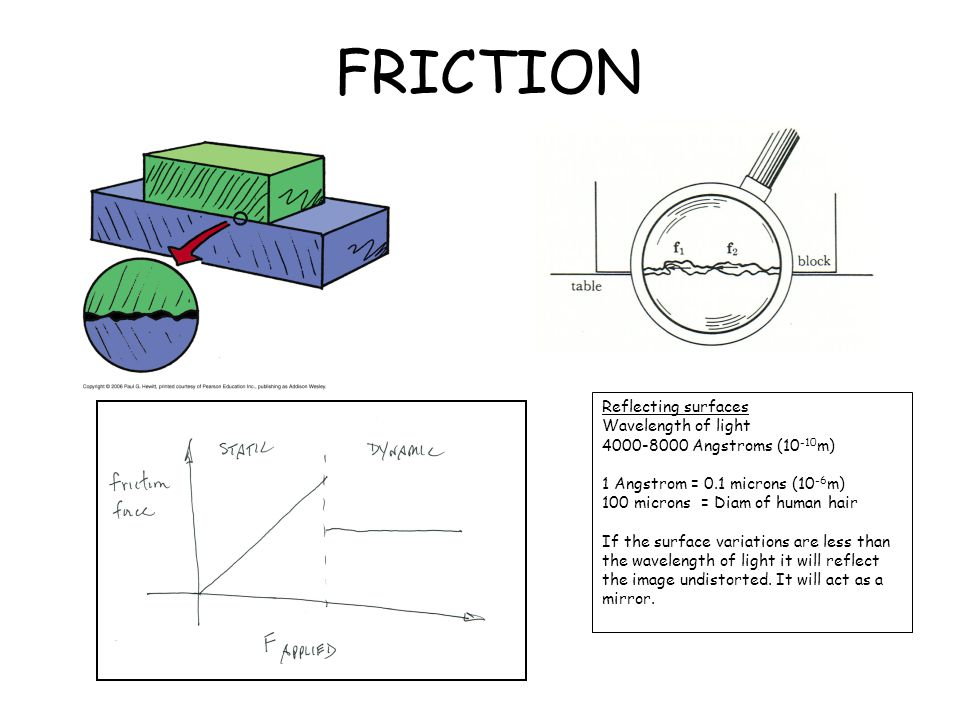 FRICTION Reflecting surfaces Wavelength of light
