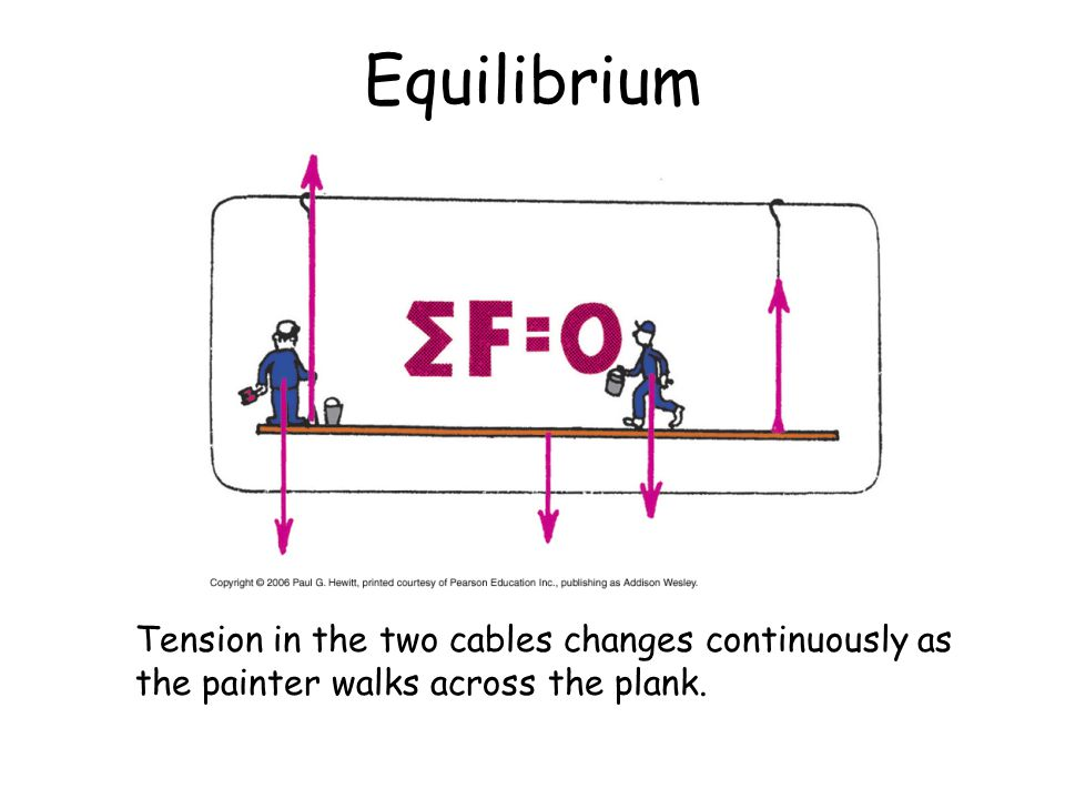 Equilibrium Tension in the two cables changes continuously as the painter walks across the plank.