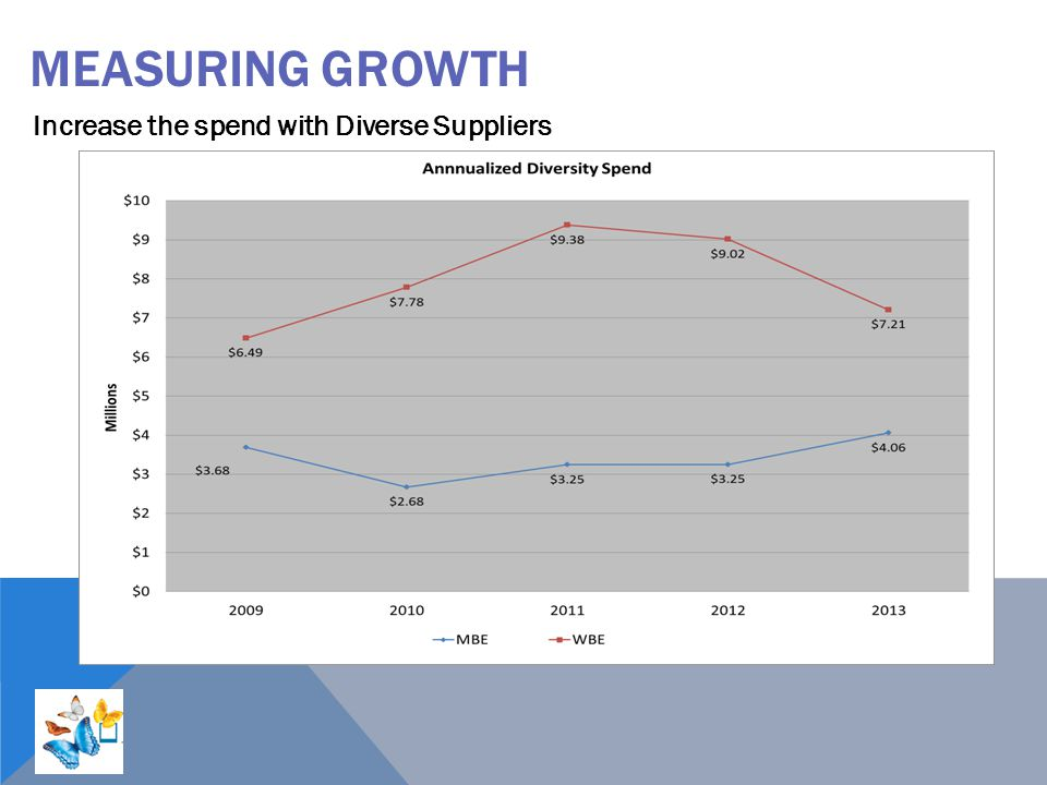 Measuring Growth Increase the spend with Diverse Suppliers