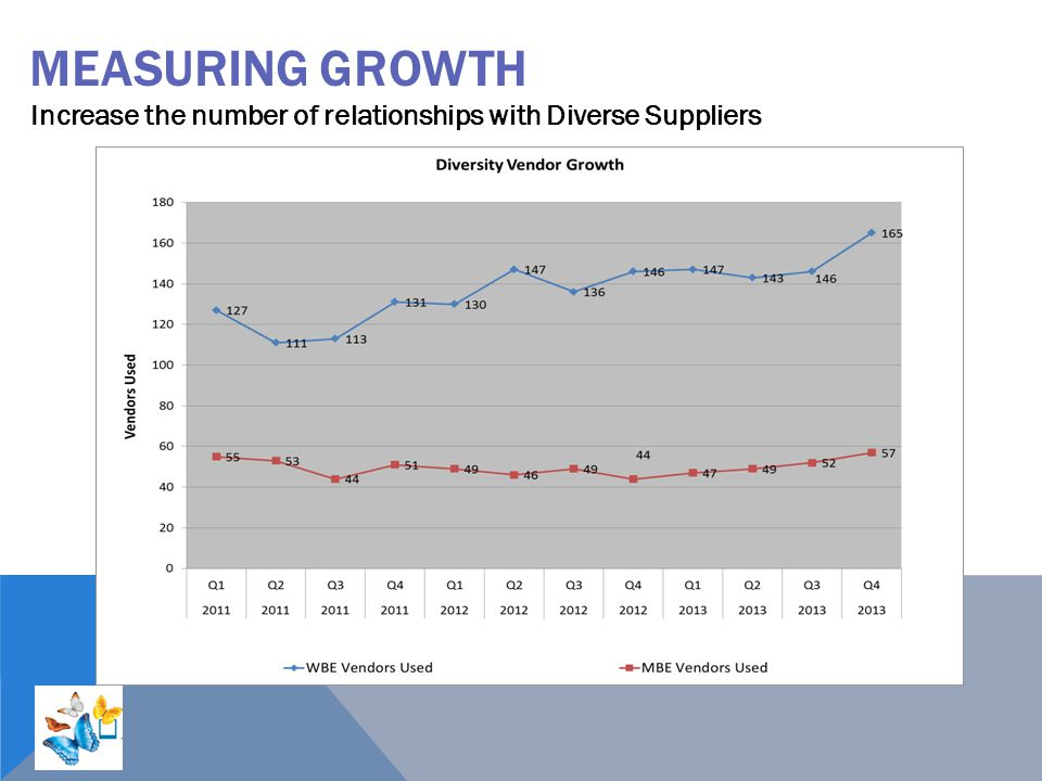 Measuring Growth Increase the number of relationships with Diverse Suppliers