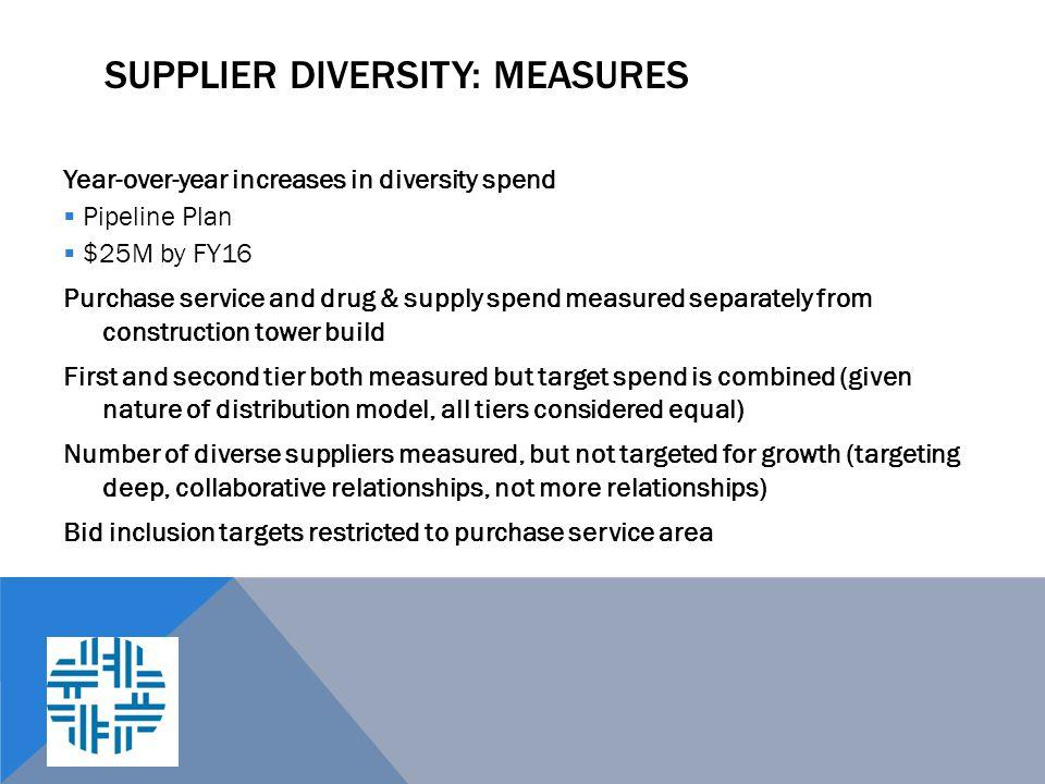 Supplier Diversity: Measures