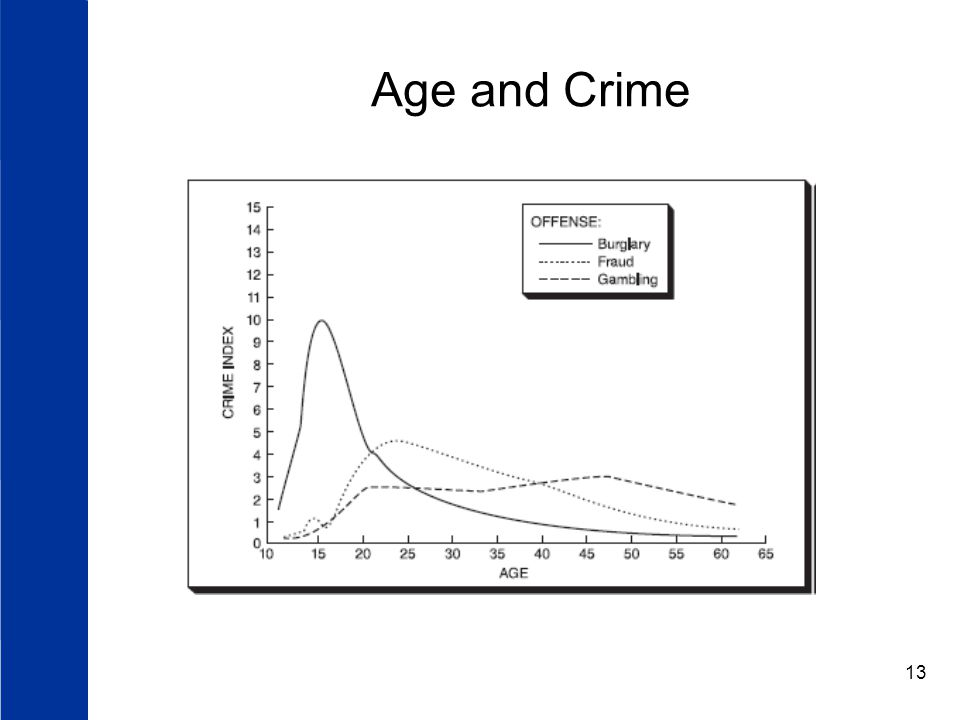 Age and Crime
