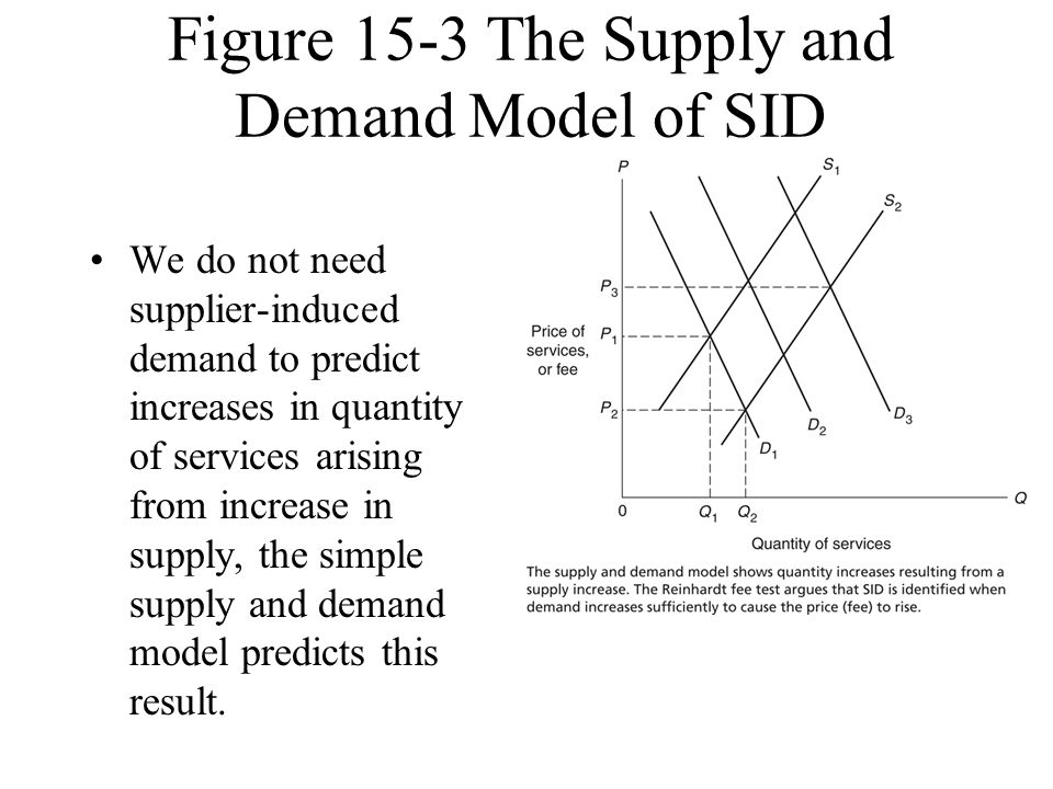Figure 15-3 The Supply and Demand Model of SID
