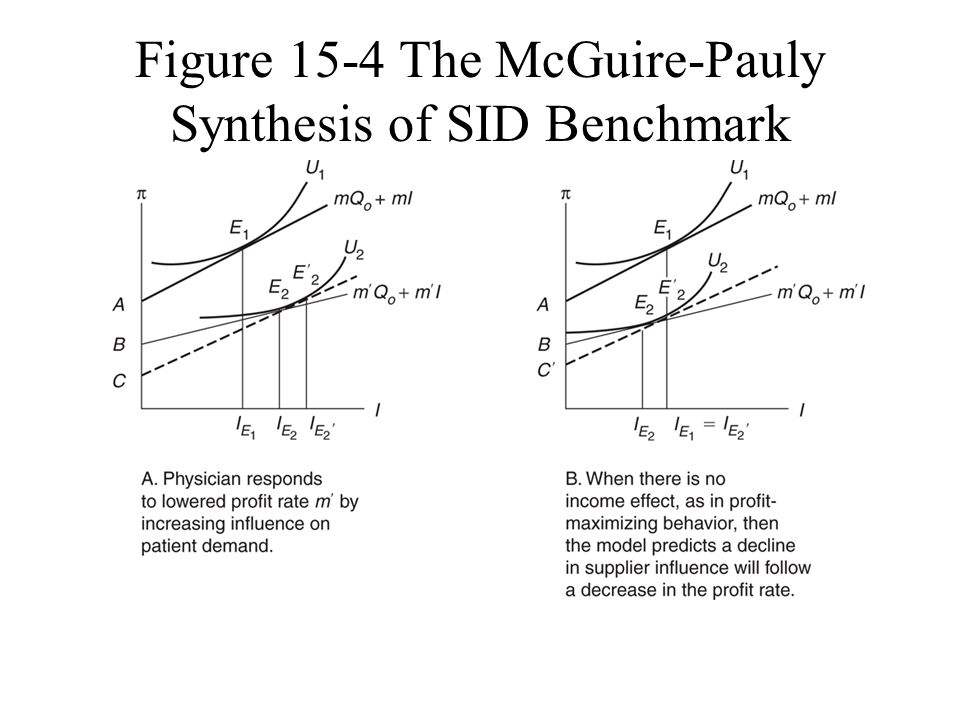 Figure 15-4 The McGuire-Pauly Synthesis of SID Benchmark Models