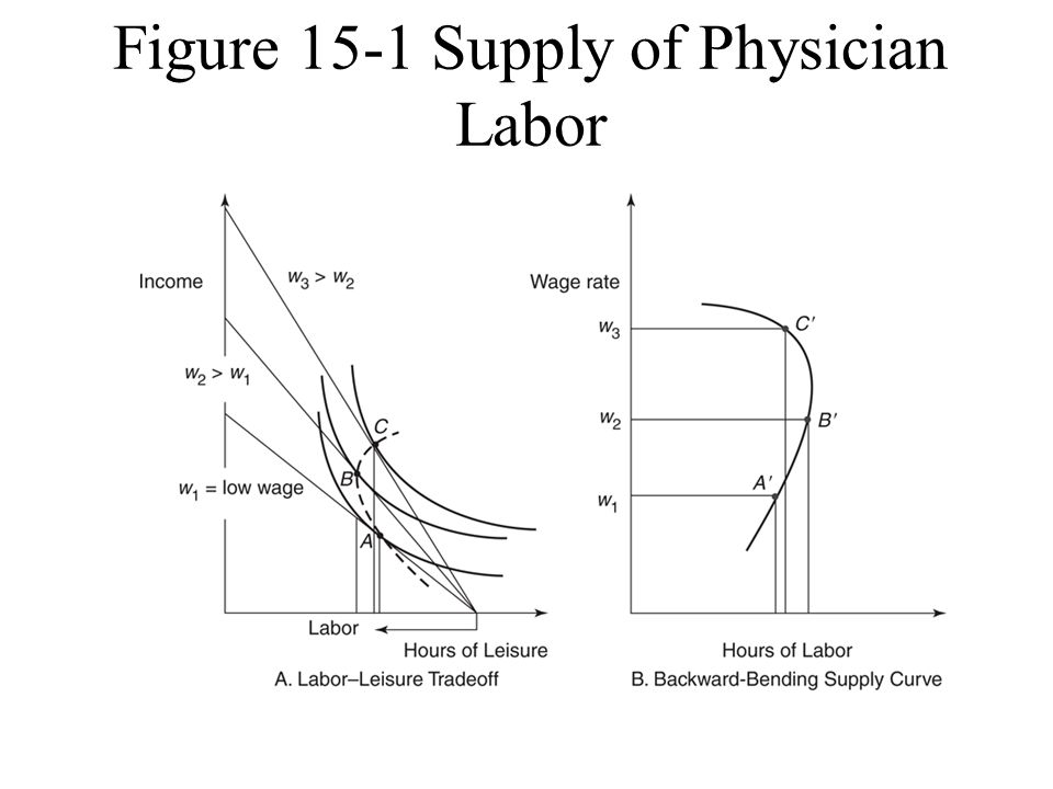 Figure 15-1 Supply of Physician Labor