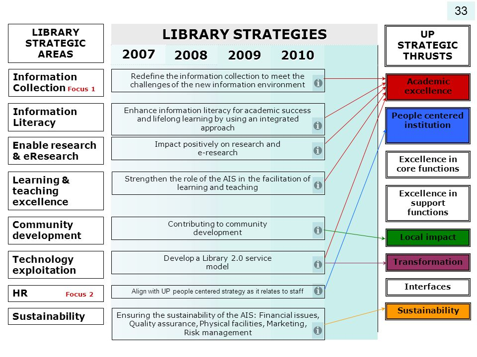 33 LIBRARY STRATEGIC AREAS. LIBRARY STRATEGIES. UP STRATEGIC THRUSTS. 2010. 2009. 2008. 2007.