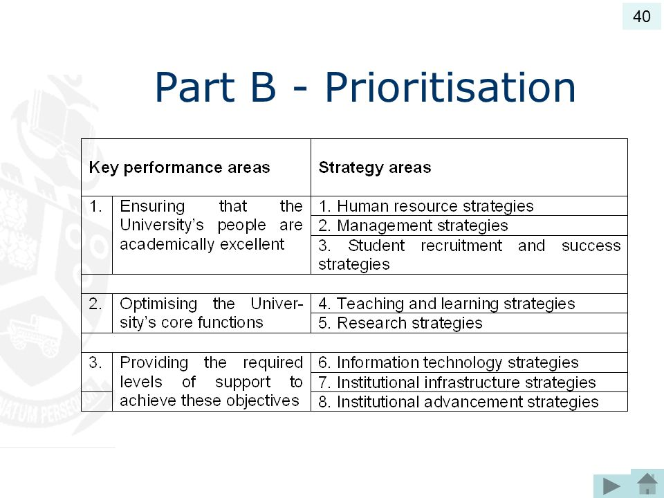 Part B - Prioritisation