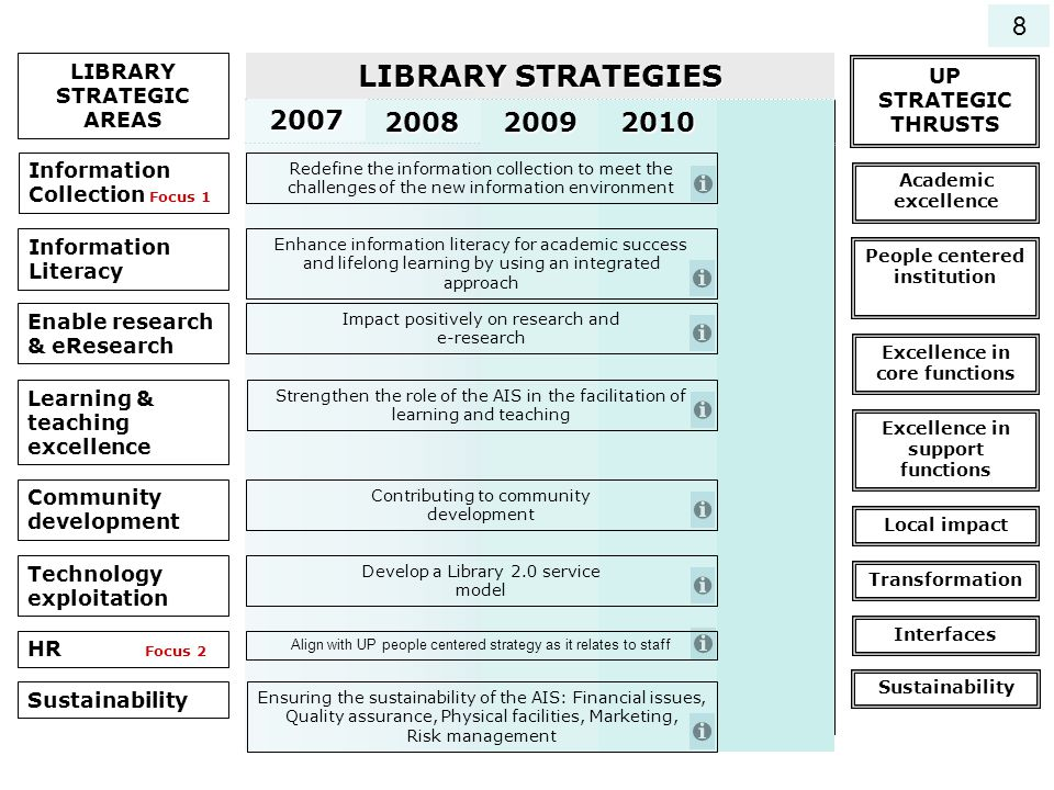 8 LIBRARY STRATEGIC AREAS. LIBRARY STRATEGIES. UP STRATEGIC THRUSTS. 2010. 2009. 2008. 2007. 2006.