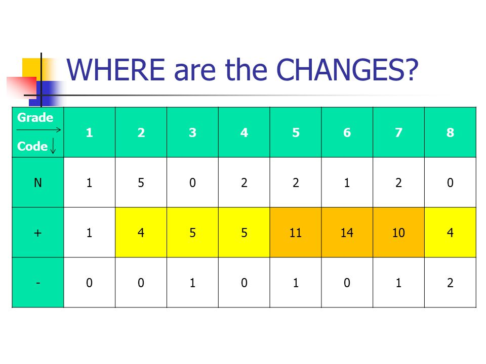 WHERE are the CHANGES Grade Code 1 2 3 4 5 6 7 8 N + 11 14 10 -