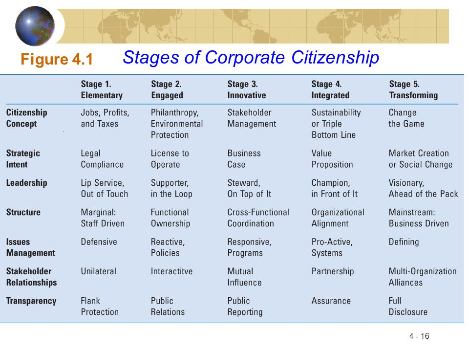 Stages of Corporate Citizenship